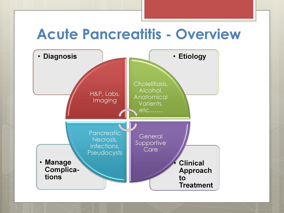 Manage Complications Pancreatic Necrosis, Infections,