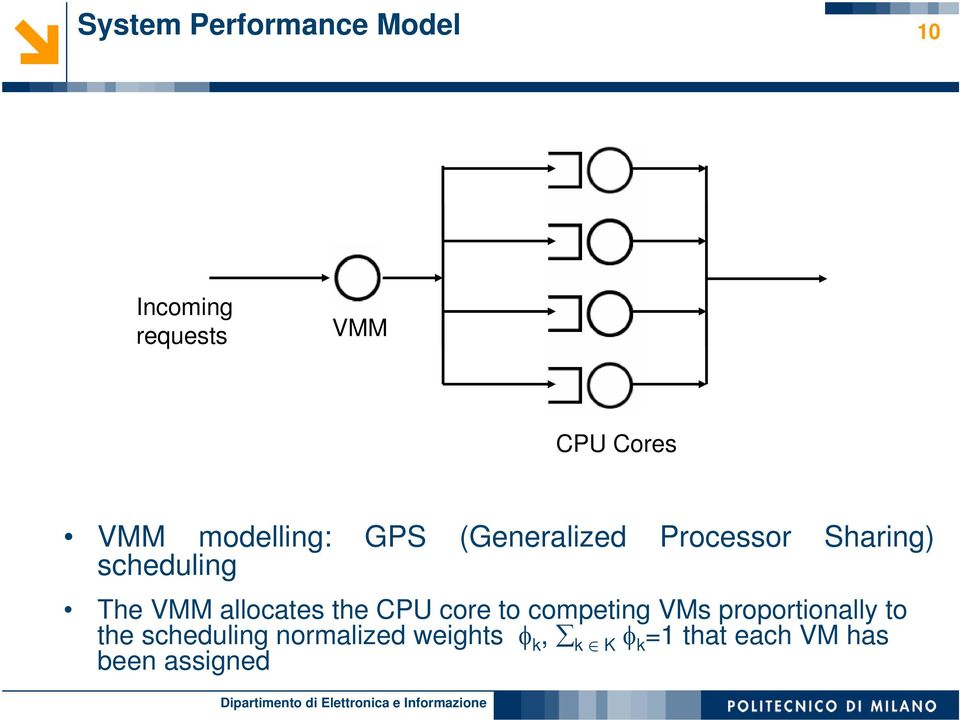 allocates the CPU core to competing VMs proportionally to the