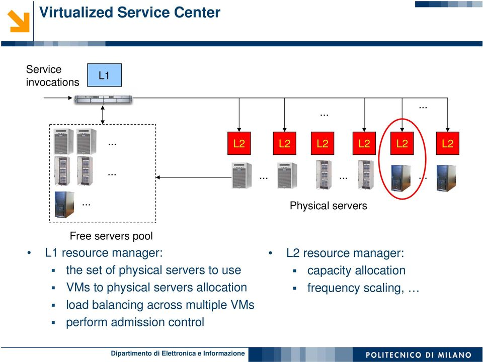 physical servers to use VMs to physical servers allocation load balancing across
