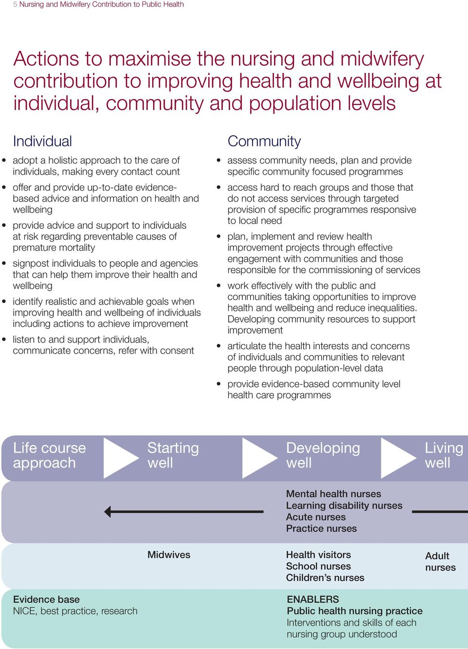 and support to individuals at risk regarding preventable causes of premature mortality signpost individuals to people and agencies that can help them improve their health and wellbeing identify