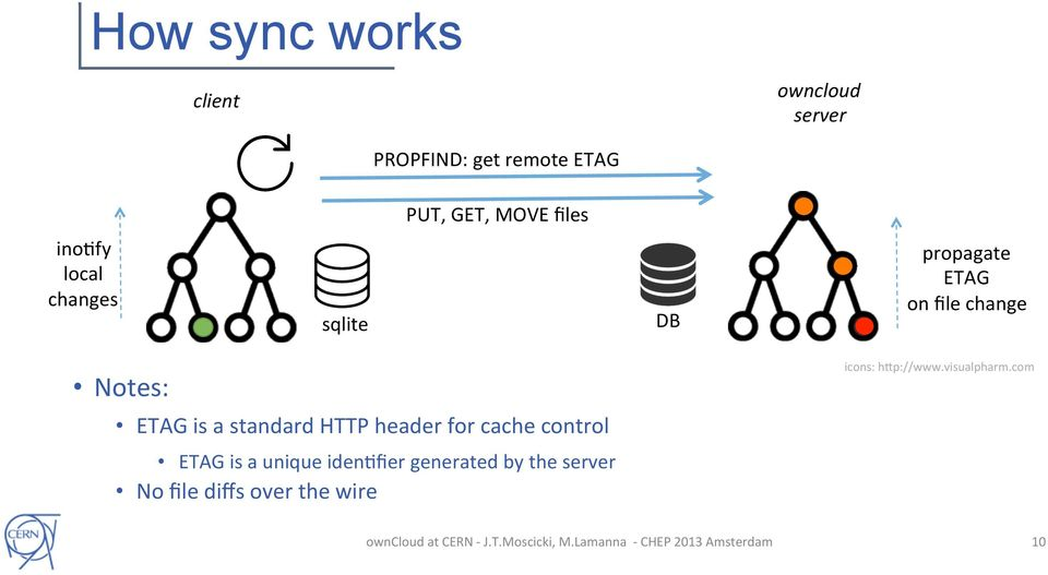 is a standard HTTP header for cache control ETAG is a unique idenmfier