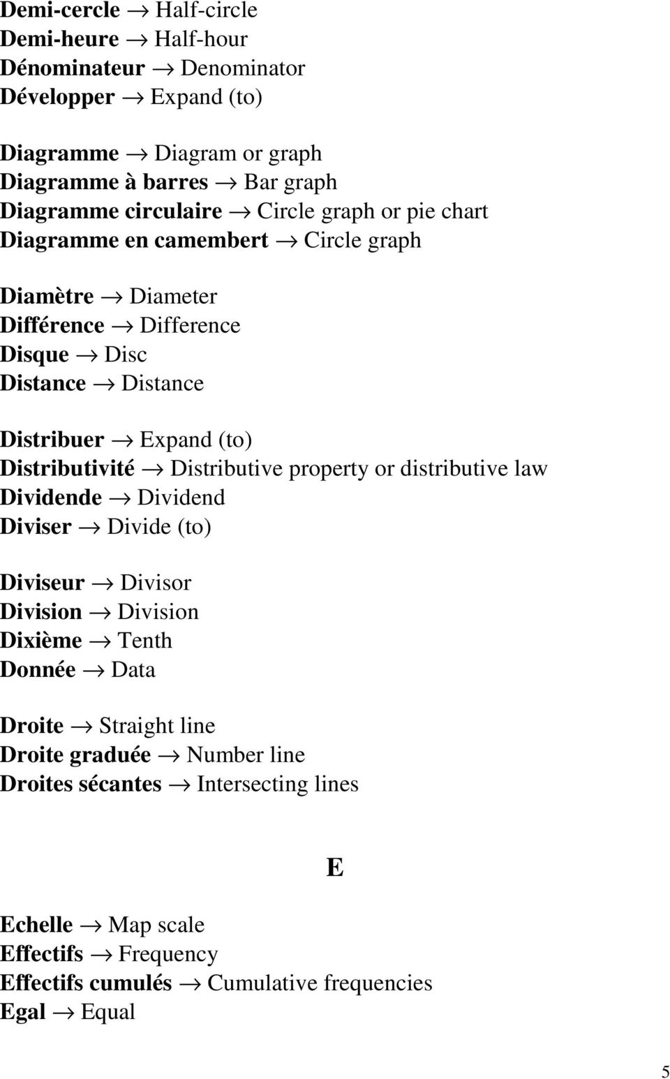 (to) Distributivité Distributive property or distributive law Dividende Dividend Diviser Divide (to) Diviseur Divisor Division Division Dixième Tenth Donnée Data