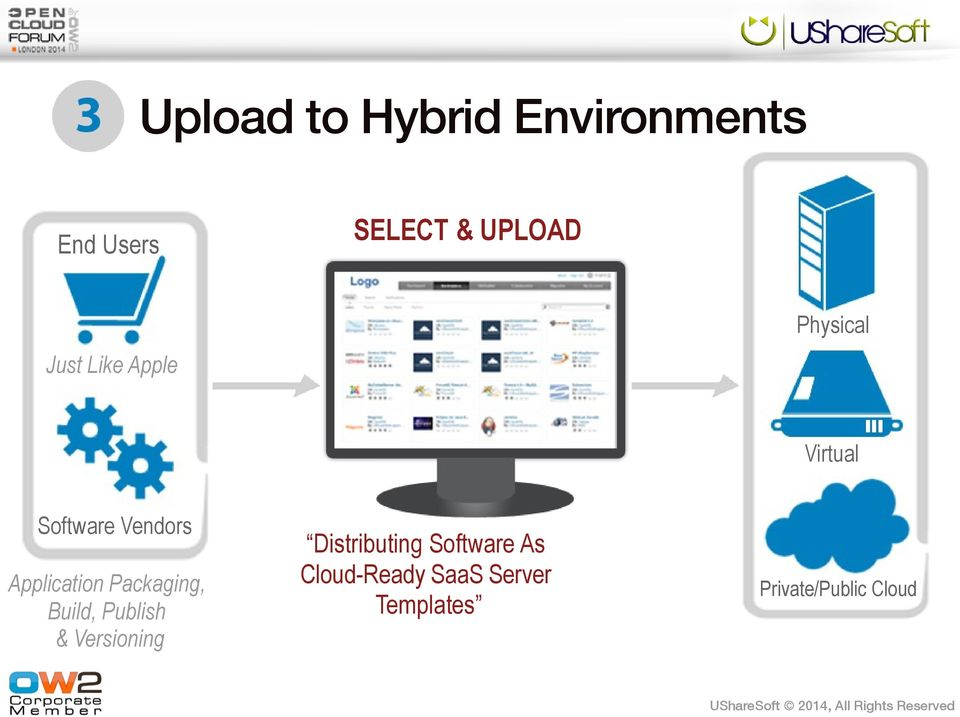 Build, Publish & Versioning Distributing Software As Cloud-Ready
