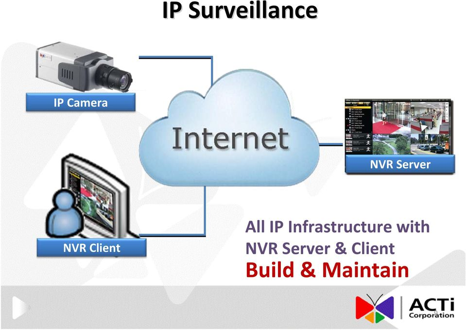 Infrastructure with NVR