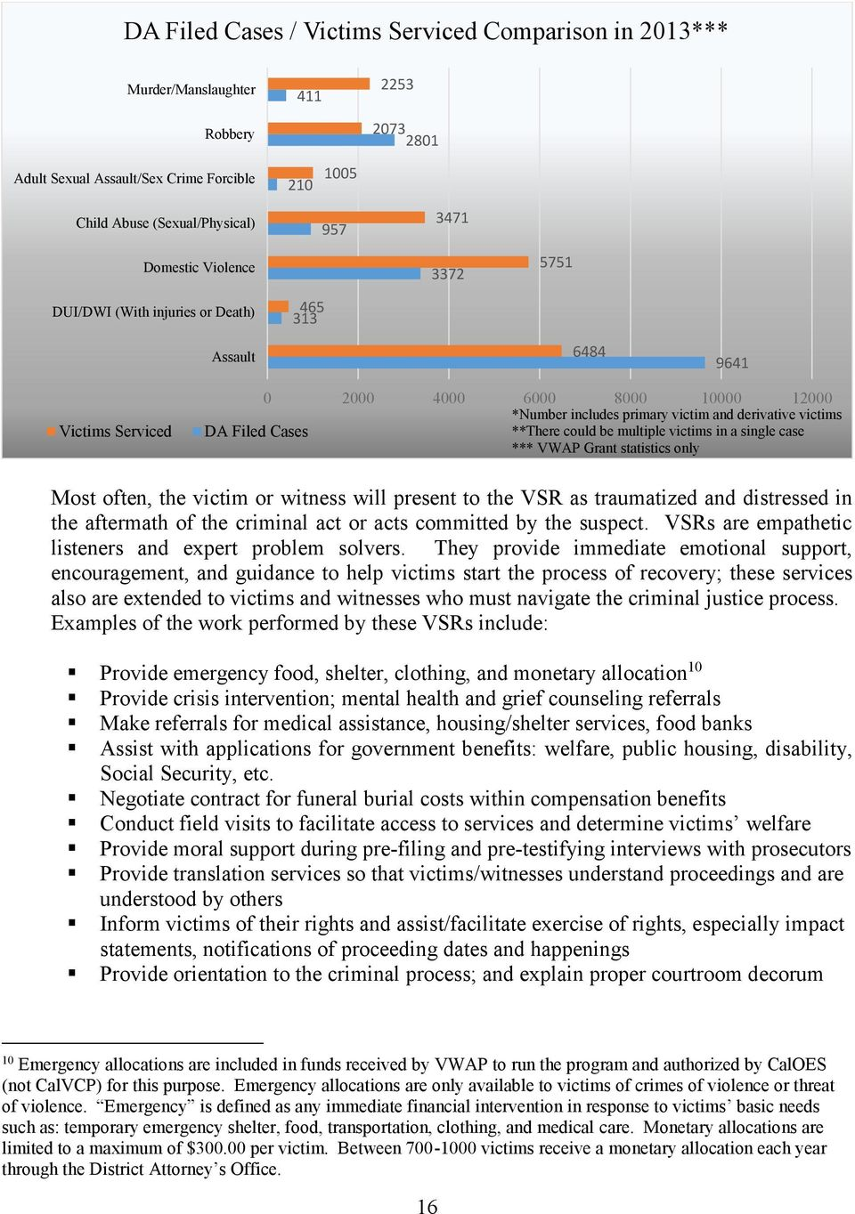 **There could be multiple victims in a single case *** VWAP Grant statistics only Most often, the victim or witness will present to the VSR as traumatized and distressed in the aftermath of the