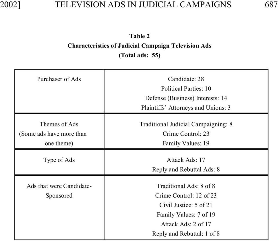 theme) Traditional Judicial Campaigning: 8 Crime Control: 23 Family Values: 19 Type of Ads Attack Ads: 17 Reply and Rebuttal Ads: 8 Ads that were