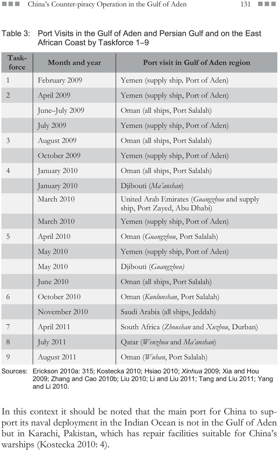 Port of Aden) 3 August 2009 Oman (all ships, Port Salalah) October 2009 Yemen (supply ship, Port of Aden) 4 January 2010 Oman (all ships, Port Salalah) January 2010 March 2010 March 2010 Djibouti (Ma