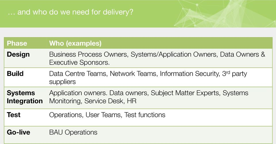 Systems/Application Owners, Data Owners & Executive Sponsors.