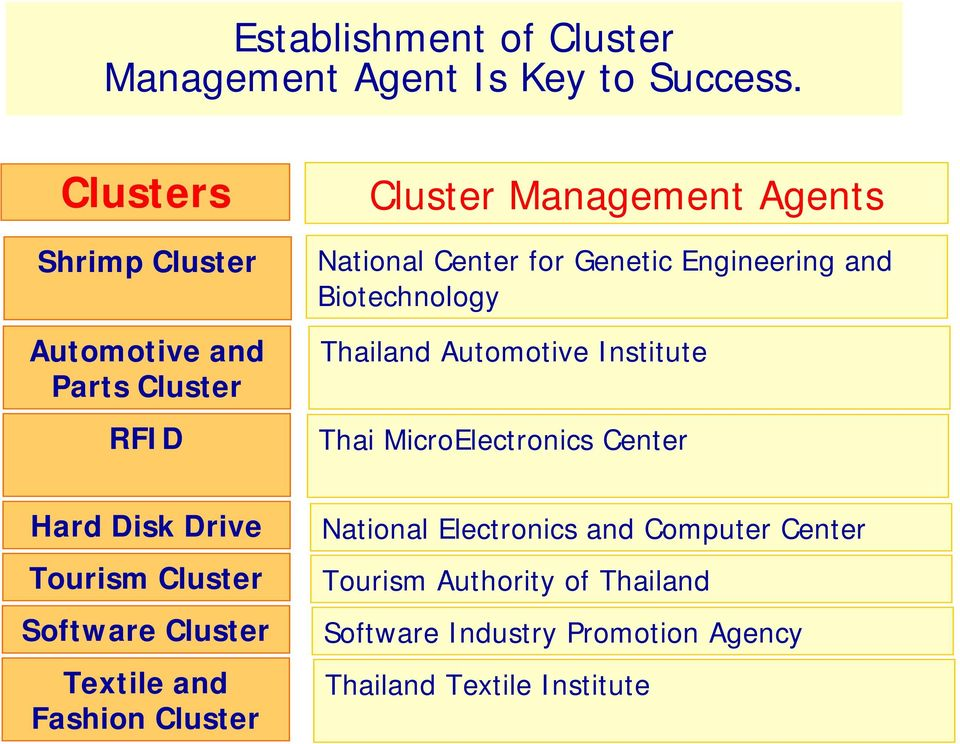 Engineering and Biotechnology Thailand Automotive Institute Thai MicroElectronics Center Hard Disk Drive Tourism
