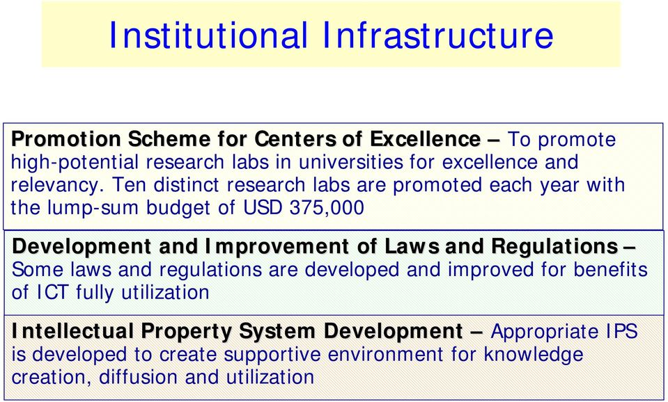 Ten distinct research labs are promoted each year with the lump-sum budget of USD 375,000 Development and Improvement of Laws and Regulations