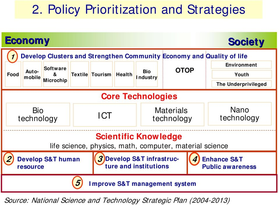 Scientific Knowledge life science, physics, math, computer, material science 3 Develop S&T infrastructure and institutions 5 Improve S&T management