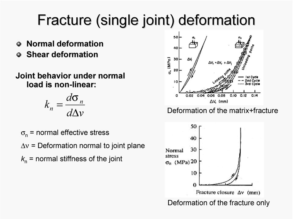 of the matrix+fracture σ n = normal effective stress ν = Deformation normal