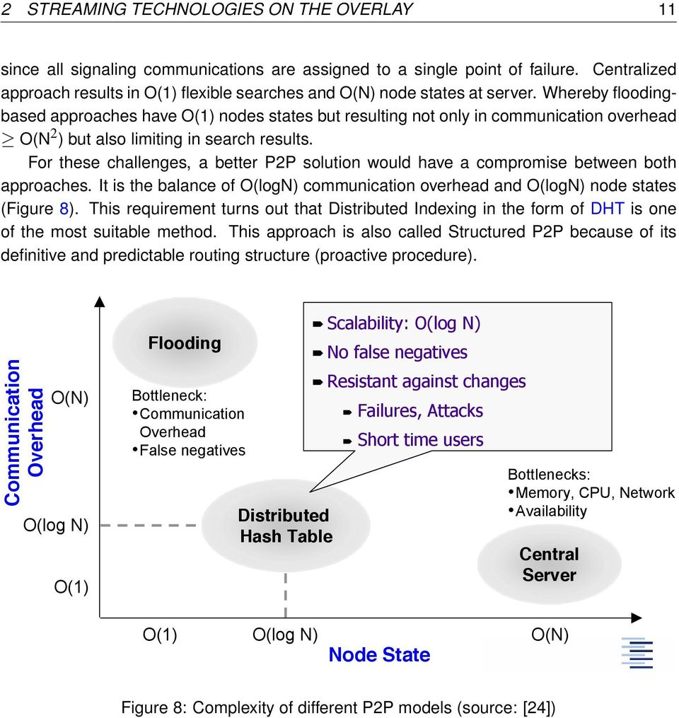 Whereby floodingbased approaches have O(1) nodes states but resulting not only in communication overhead O(N 2 ) but also limiting in search results.