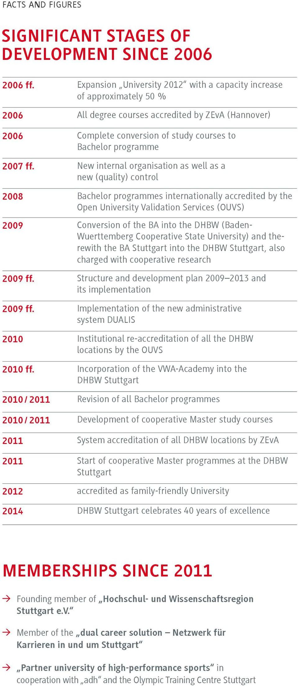 New internal organisation as well as a new (quality) control 2008 Bachelor programmes internationally accredited by the Open University Validation Services (OUVS) 2009 Conversion of the BA into the