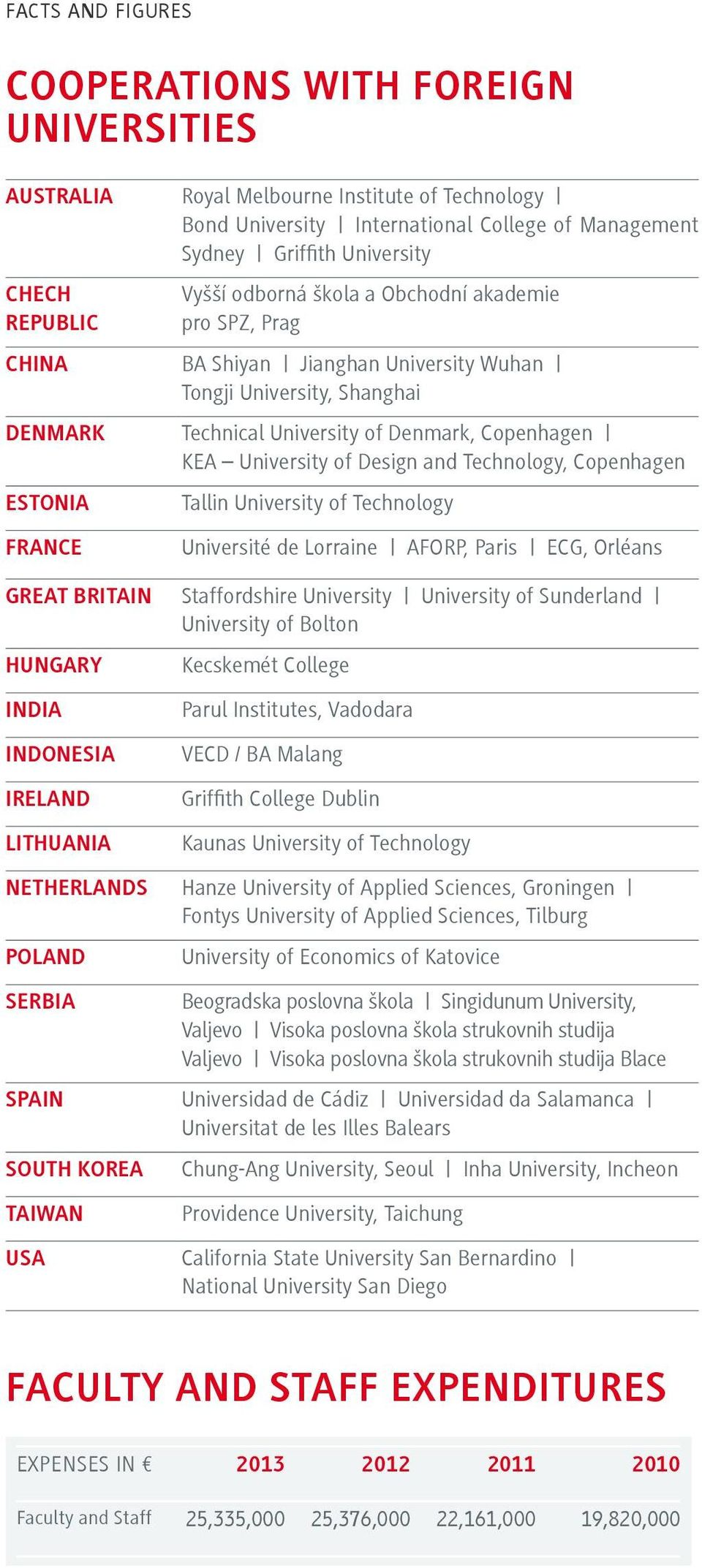 Technology, Copenhagen ESTONIA FRANCE Tallin University of Technology Université de Lorraine AFORP, Paris ECG, Orléans GREAT BRITAIN Staffordshire University University of Sunderland University of