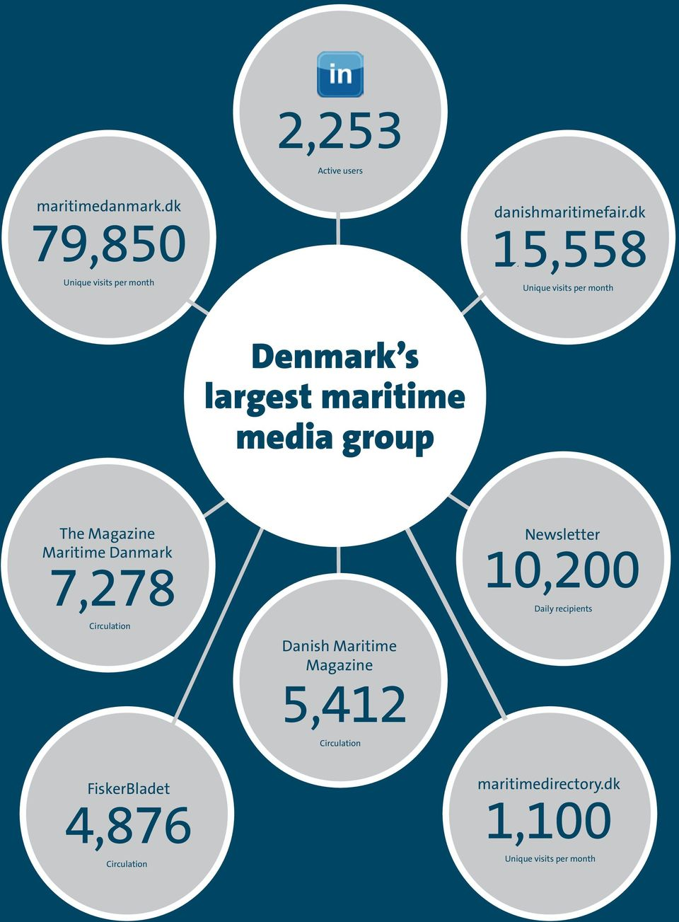 Maritime Danmark 7,278 Circulation Danish Maritime Magazine 5,412 Newsletter 10,200 Daily