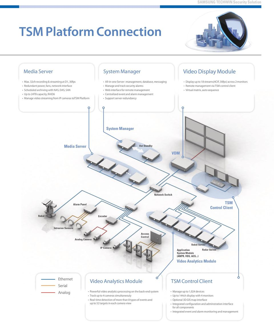 Platform System Manager All-in-one Server : management, database, messaging Manage and track security alarms Web interface for remote management Centralized event and alarm management Support server