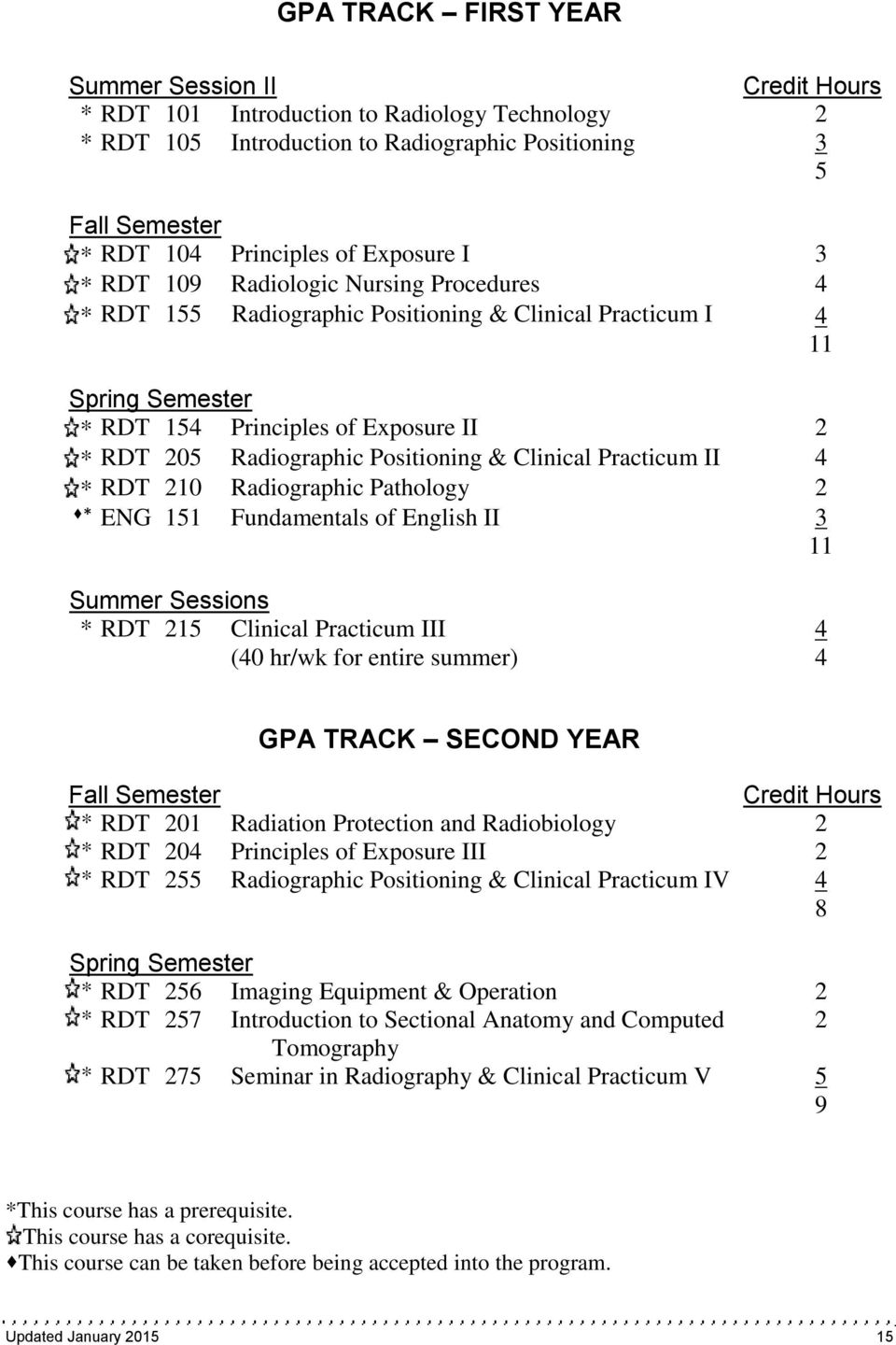 Positioning & Clinical Practicum II 4 * RDT 210 Radiographic Pathology 2 * ENG 151 Fundamentals of English II 3 11 Summer Sessions * RDT 215 Clinical Practicum III 4 (40 hr/wk for entire summer) 4