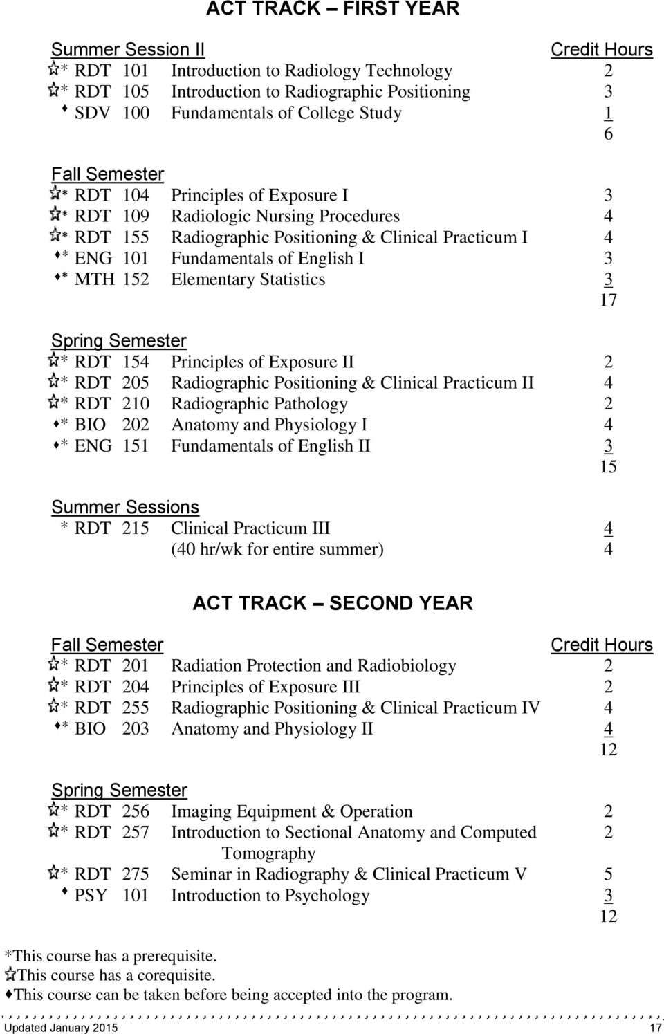 152 Elementary Statistics 3 17 Spring Semester * RDT 154 Principles of Exposure II 2 * RDT 205 Radiographic Positioning & Clinical Practicum II 4 * RDT 210 Radiographic Pathology 2 * BIO 202 Anatomy