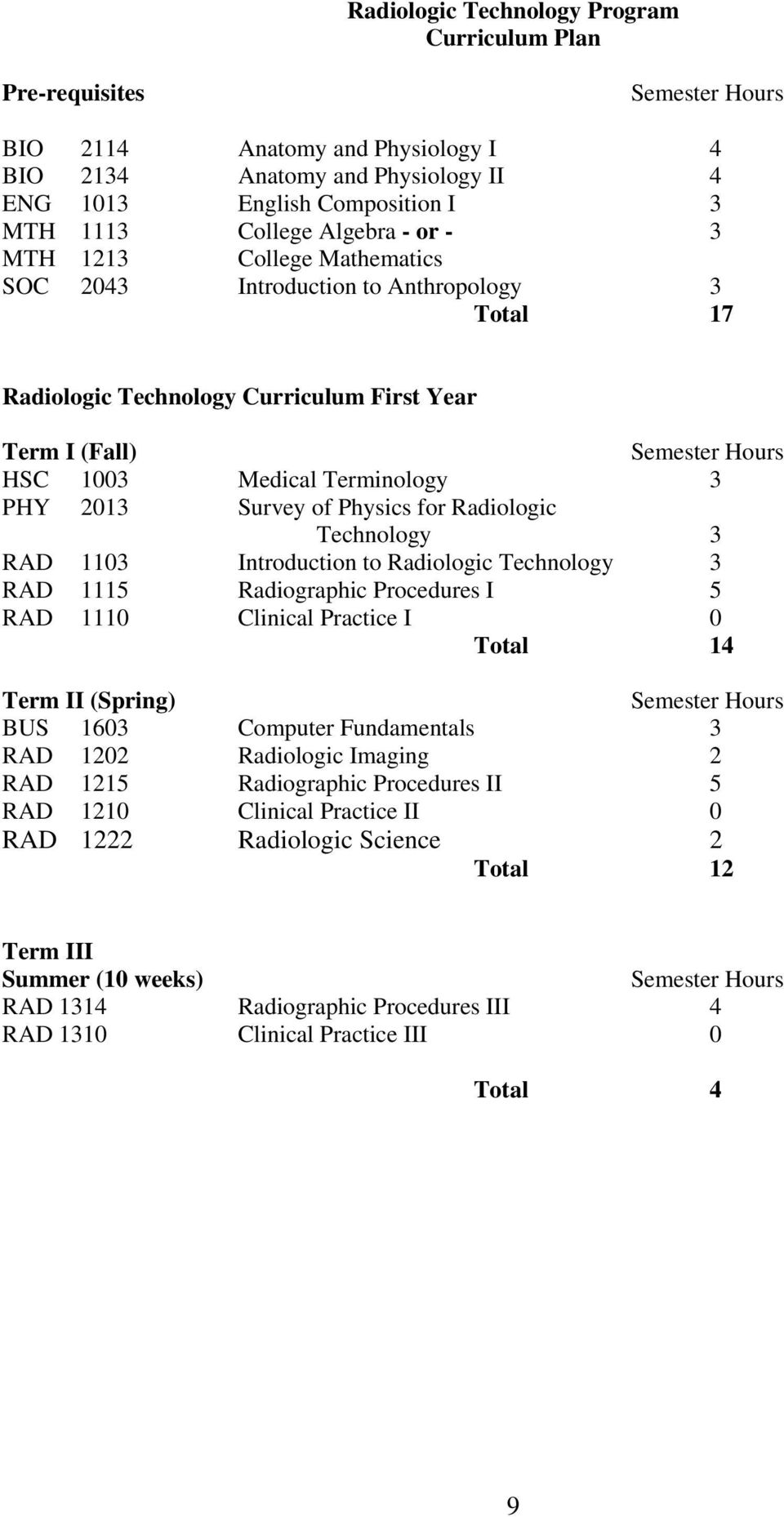 PHY 2013 Survey of Physics for Radiologic Technology 3 RAD 1103 Introduction to Radiologic Technology 3 RAD 1115 Radiographic Procedures I 5 RAD 1110 Clinical Practice I 0 Total 14 Term II (Spring)