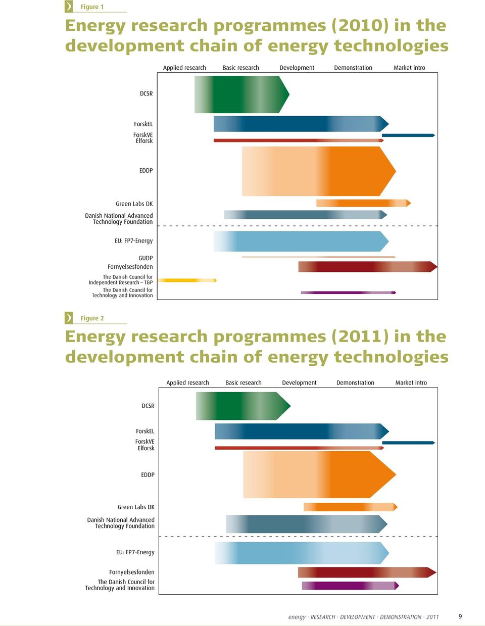 Innovation Figure 2 Energy research programmes () in the development chain of energy technologies Applied research Basic research Development Demonstration Market intro DCSR ForskEL ForskVE
