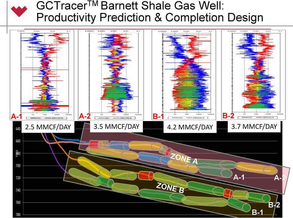 Tracer TM Gas Ratio analysis used to predict best producing wells Results confirmed with production, now input