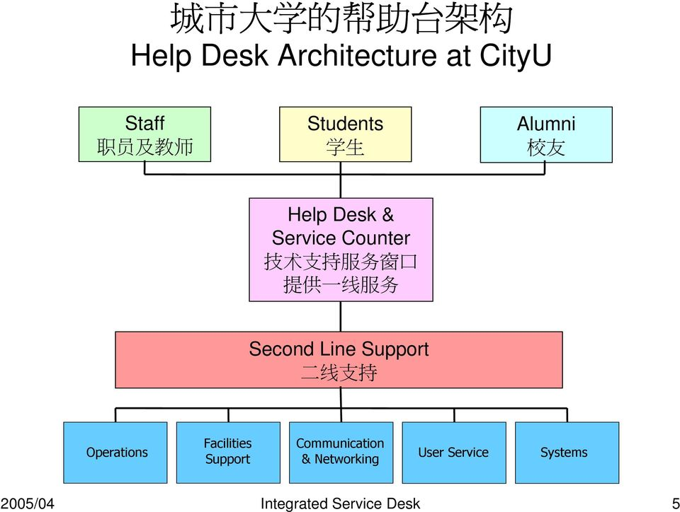 一 线 服 务 Second Line Support 二 线 支 持 Operations Facilities Support