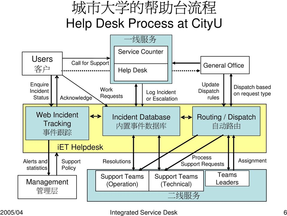 踪 Incident Database 内 置 事 件 数 据 库 Routing / Dispatch 自 动 路 由 Alerts and statistics Management 管 理 层 iet Helpdesk Support Policy Resolutions