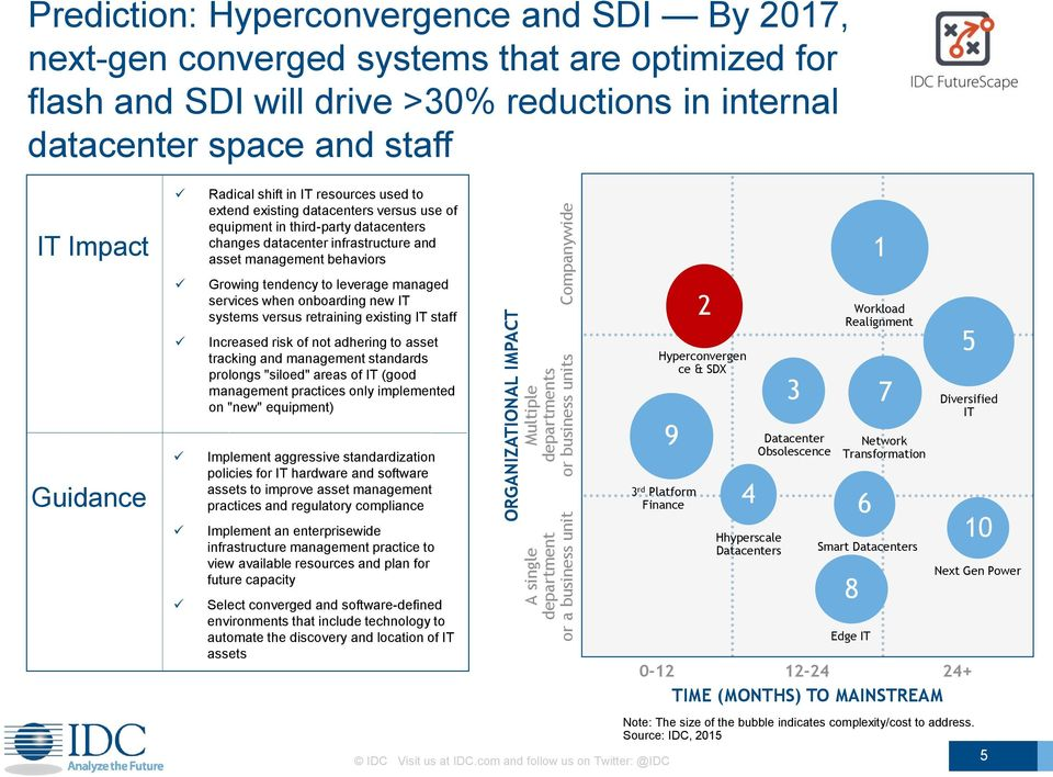 equipment in third-party datacenters changes datacenter infrastructure and asset management behaviors Growing tendency to leverage managed services when onboarding new IT systems versus retraining