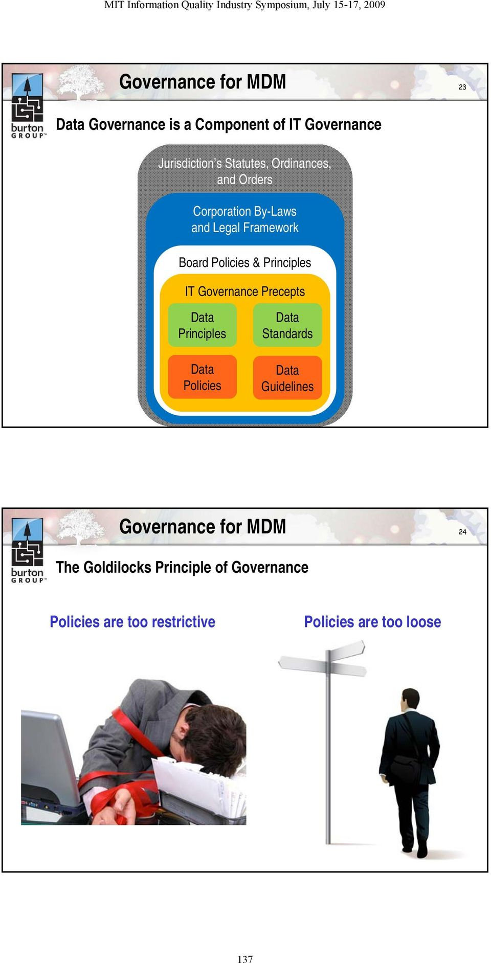 Governance Precepts Data Principles Data Policies Data Standards Data Guidelines Governance for