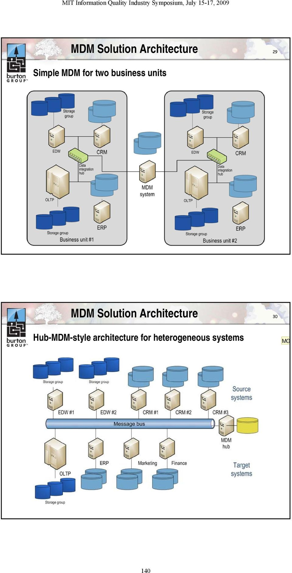 Solution Architecture 30