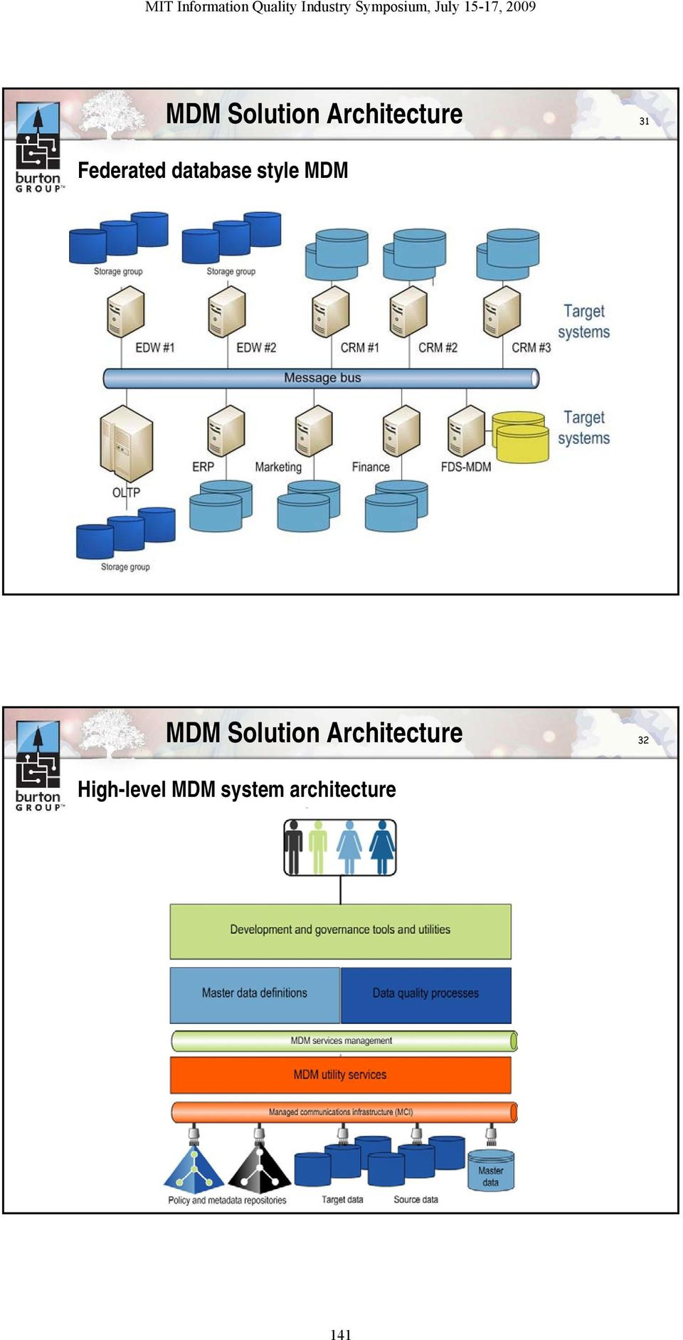 MDM Solution Architecture 32