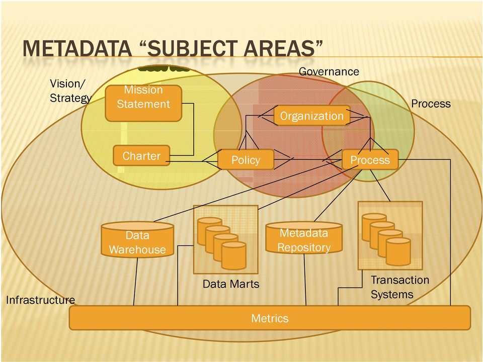Policy Process Data Warehouse Metadata Repository