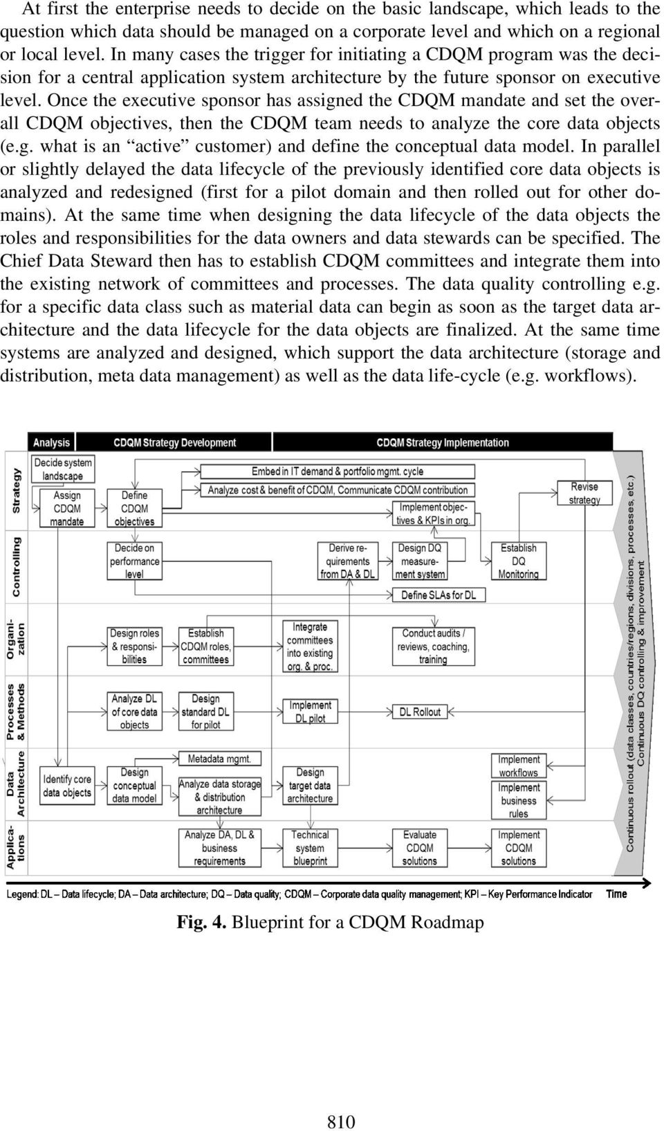 Once the executive sponsor has assigned the CDQM mandate and set the overall CDQM objectives, then the CDQM team needs to analyze the core data objects (e.g. what is an active customer) and define the conceptual data model.