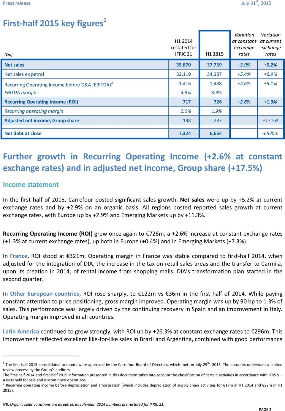 9% Adjusted net income, Group share 198 233 +17.5% Net debt at close 7,324 6,654-670m Further growth in Recurring Operating Income (+2.
