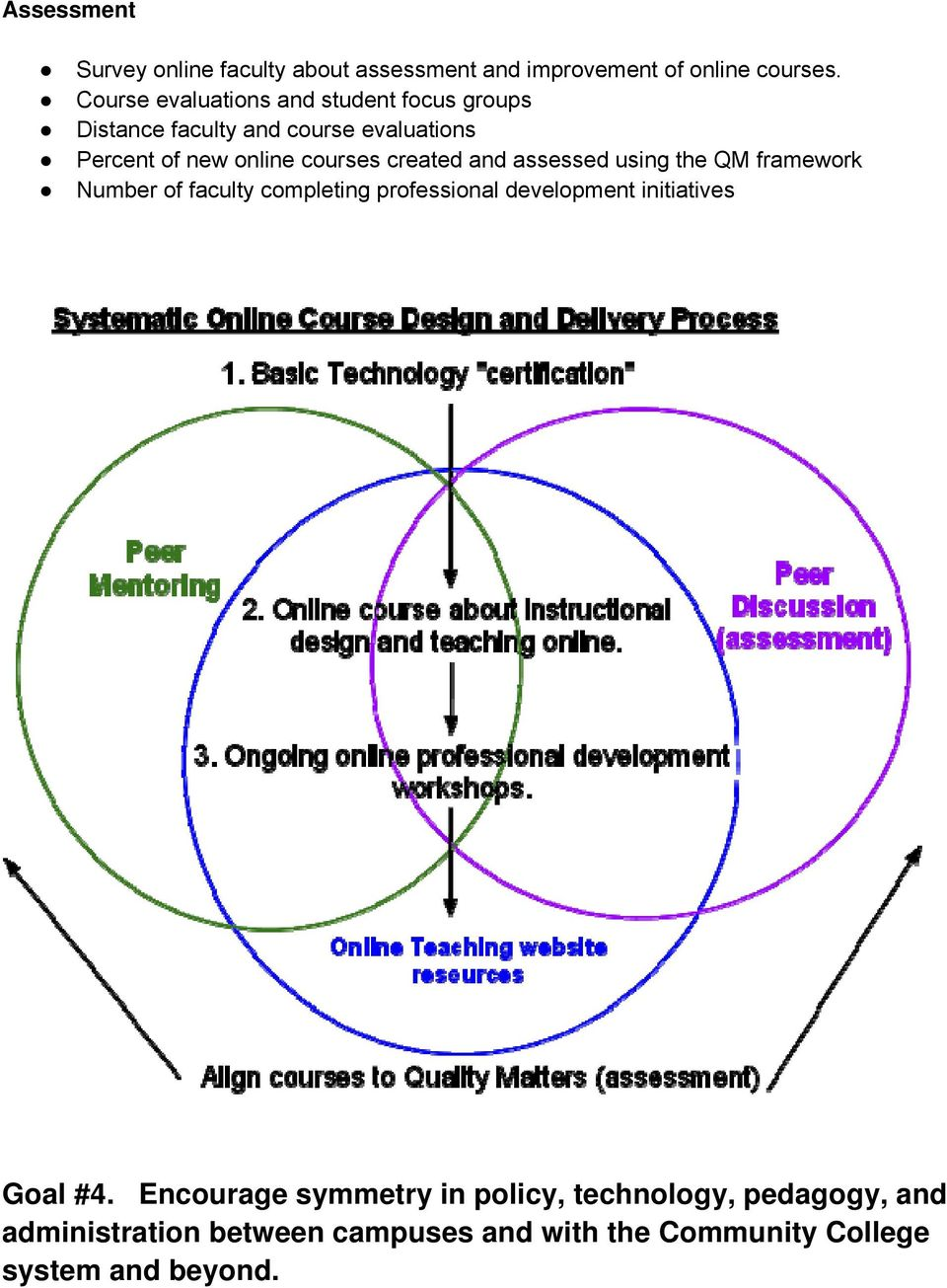 created and assessed using the QM framework Number of faculty completing professional development initiatives