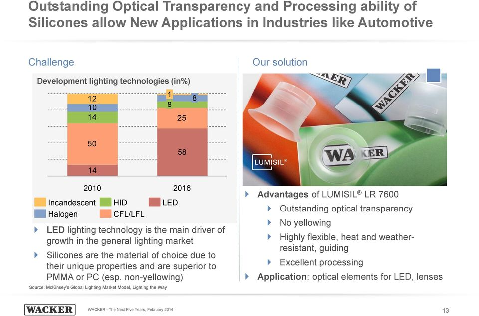 driver of growth in the general lighting market Silicones are the material of choice due to their unique properties and are superior to PMMA or PC (esp.