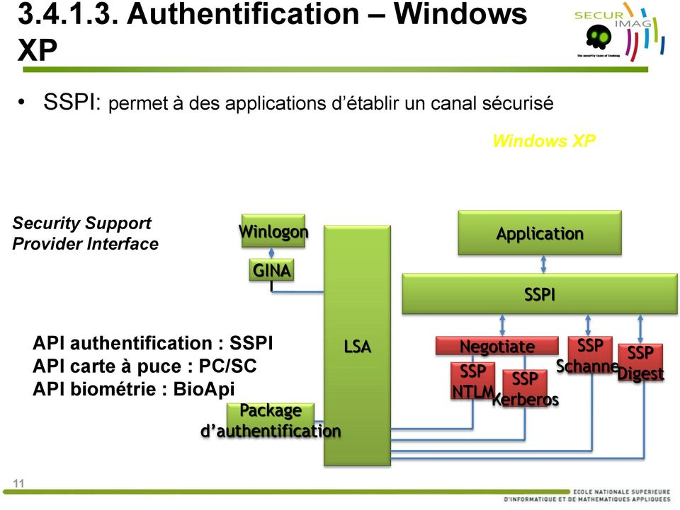 Application SSPI API authentification : SSPI API carte à puce : PC/SC API biométrie
