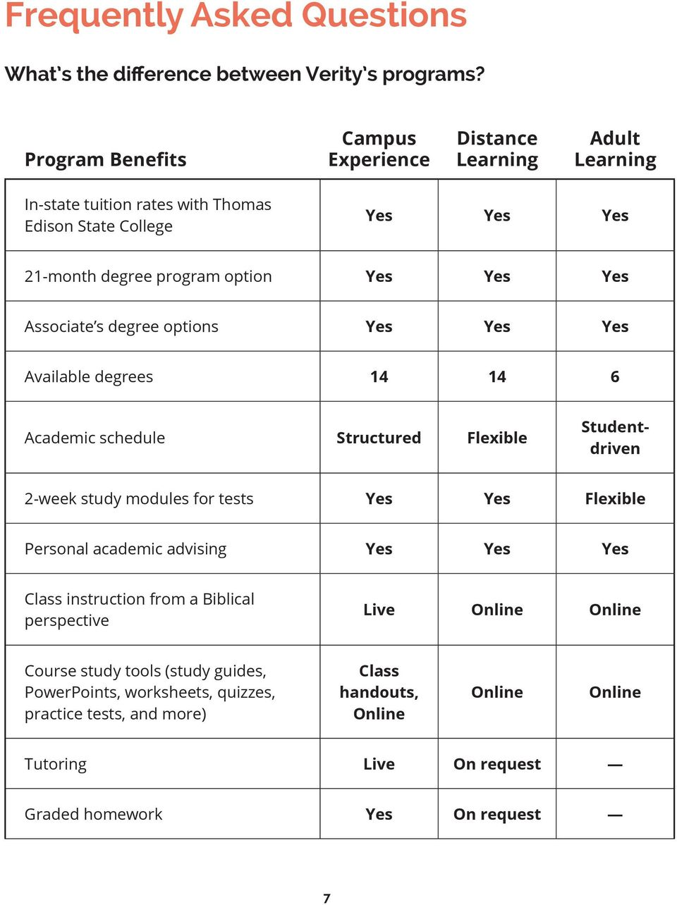 Yes Associate s degree options Yes Yes Yes Available degrees 14 14 6 Academic schedule Structured Flexible Studentdriven 2-week study modules for tests Yes Yes Flexible Personal