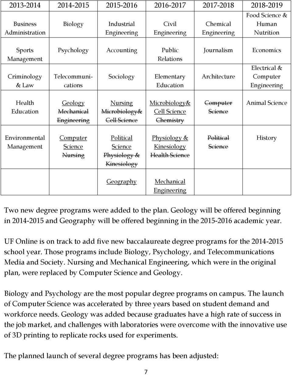 Education Geology Mechanical Engineering Nursing Microbiology& Cell Science Microbiology& Cell Science Chemistry Computer Science Animal Science Environmental Management Computer Science Nursing