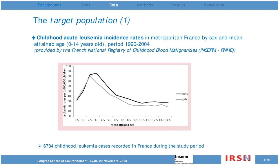 1990-2004 (provided by the French National Registry of Childhood Blood