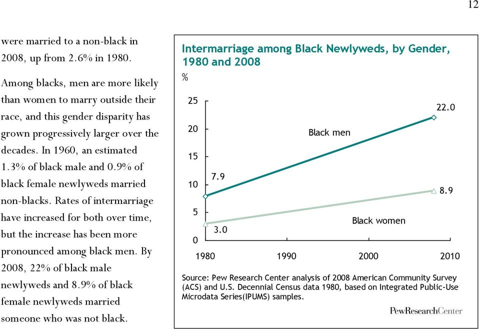 9% of black female newlyweds married non-blacks. Rates of intermarriage have increased for both over time, but the increase has been more pronounced among black men.