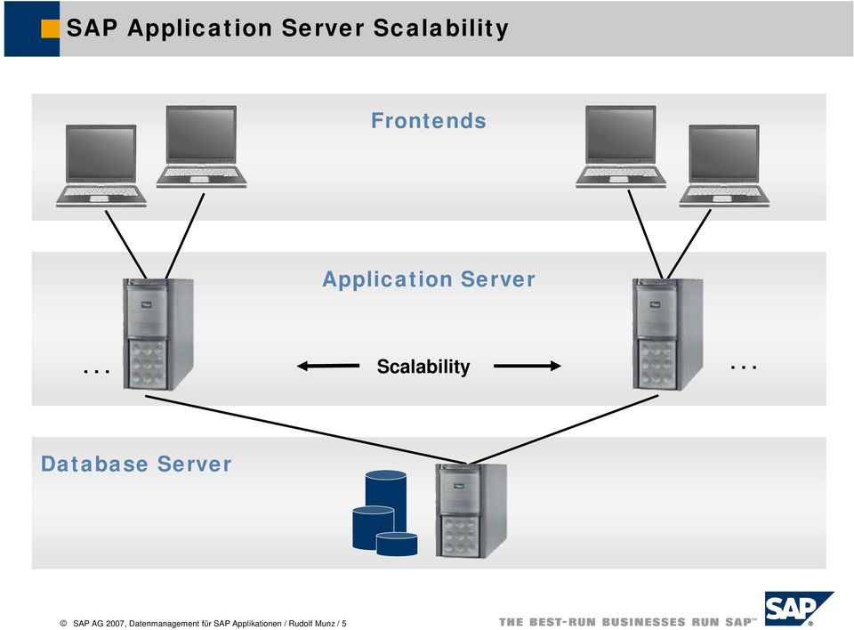 .. Database Server SAP AG 2007,
