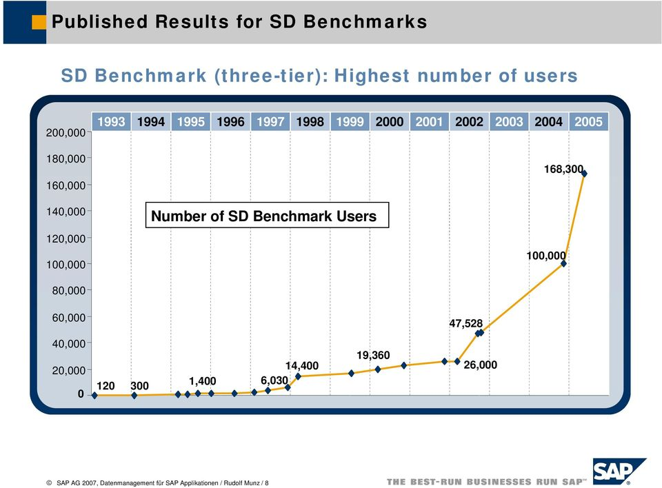 100,000 80,000 Number of SD Benchmark Users 168,300 100,000 60,000 47,528 40,000 20,000 0 120 300