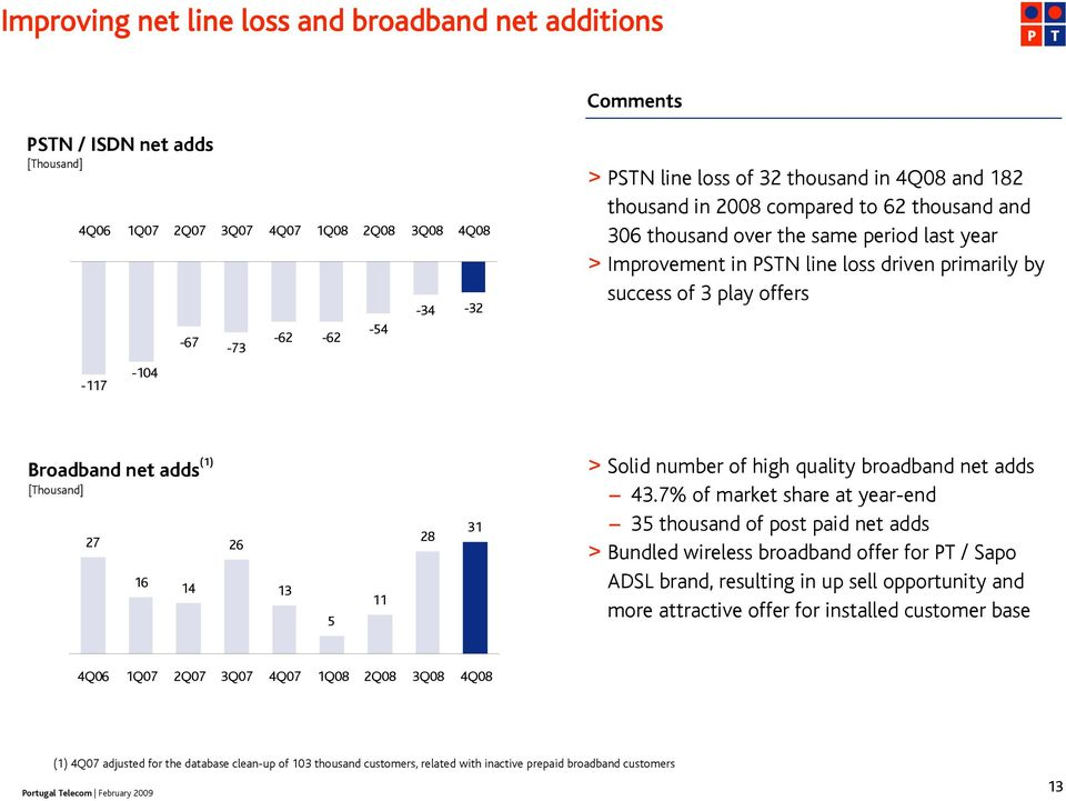 Broadband net adds (1) [Thousand] 27 16 14 26 13 5 11 28 31 > Solid number of high quality broadband net adds 43.