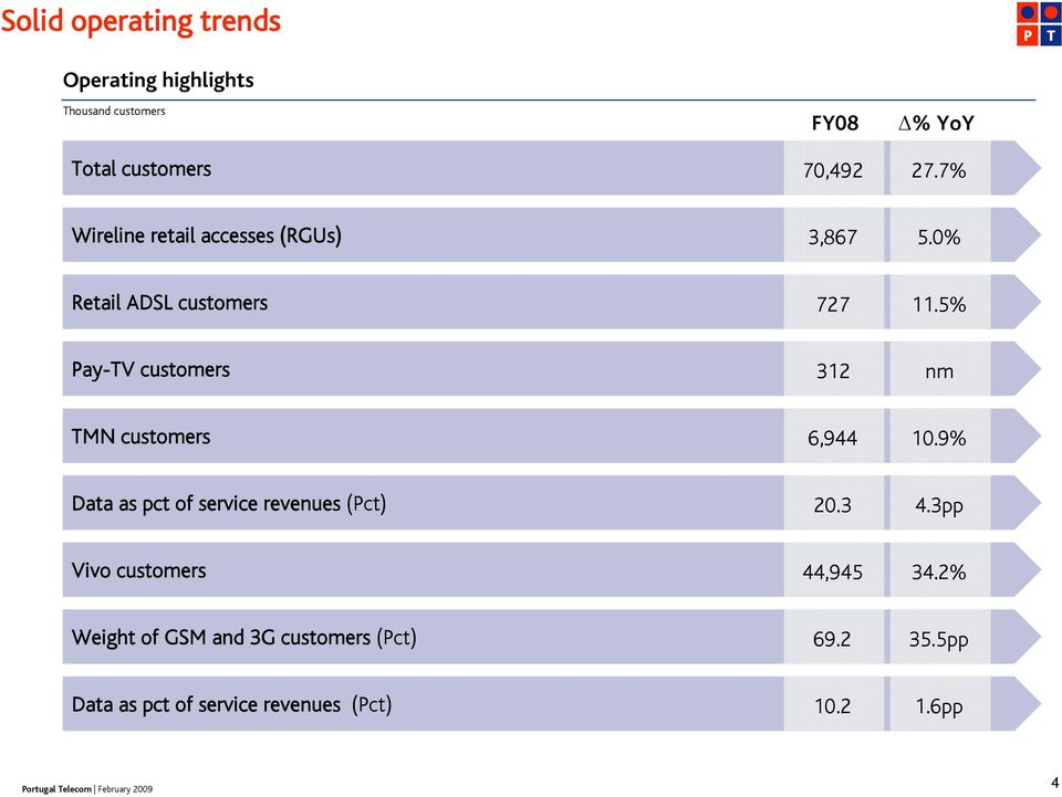 5% Pay-TV customers 312 nm TMN customers 6,944 10.9% Data as pct of service revenues (Pct) 20.3 4.