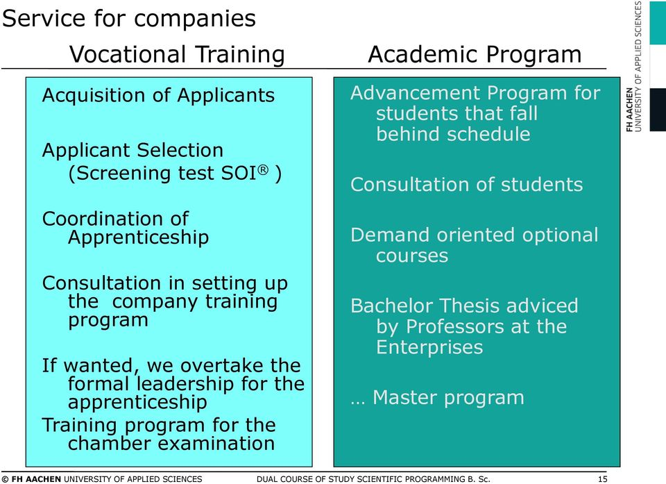 chamber examination Academic Program Advancement Program for students that fall behind schedule Consultation of students Demand oriented optional