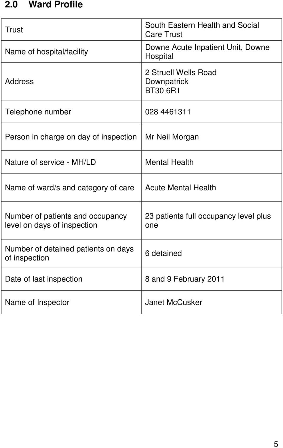 Mental Health Name of ward/s and category of care Acute Mental Health Number of patients and occupancy level on days of inspection 23 patients full