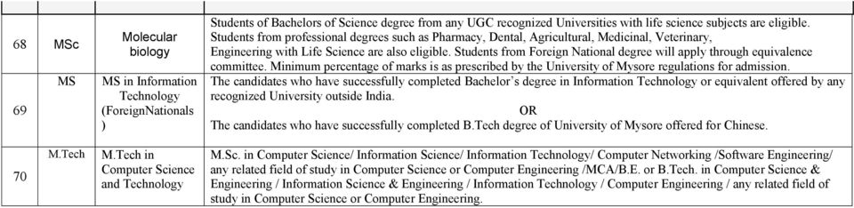 Students from Foreign National degree will apply through equivalence committee. Minimum percentage of marks is as prescribed by the University of Mysore regulations for admission.
