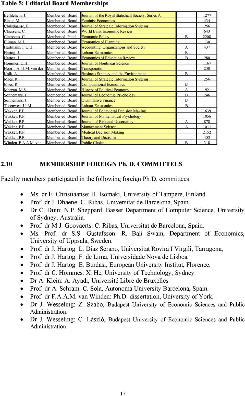 G.H. Member ed. Board Accounting, Organizations and Society A 437 Hartog, J. Member ed. Board Labour Economics B Hartog, J. Member ed. Board Economics of Education Review B 280 Hommes, C.H. Member ed. Board Journal of Nonlinear Science 1167 Hoorn, A.